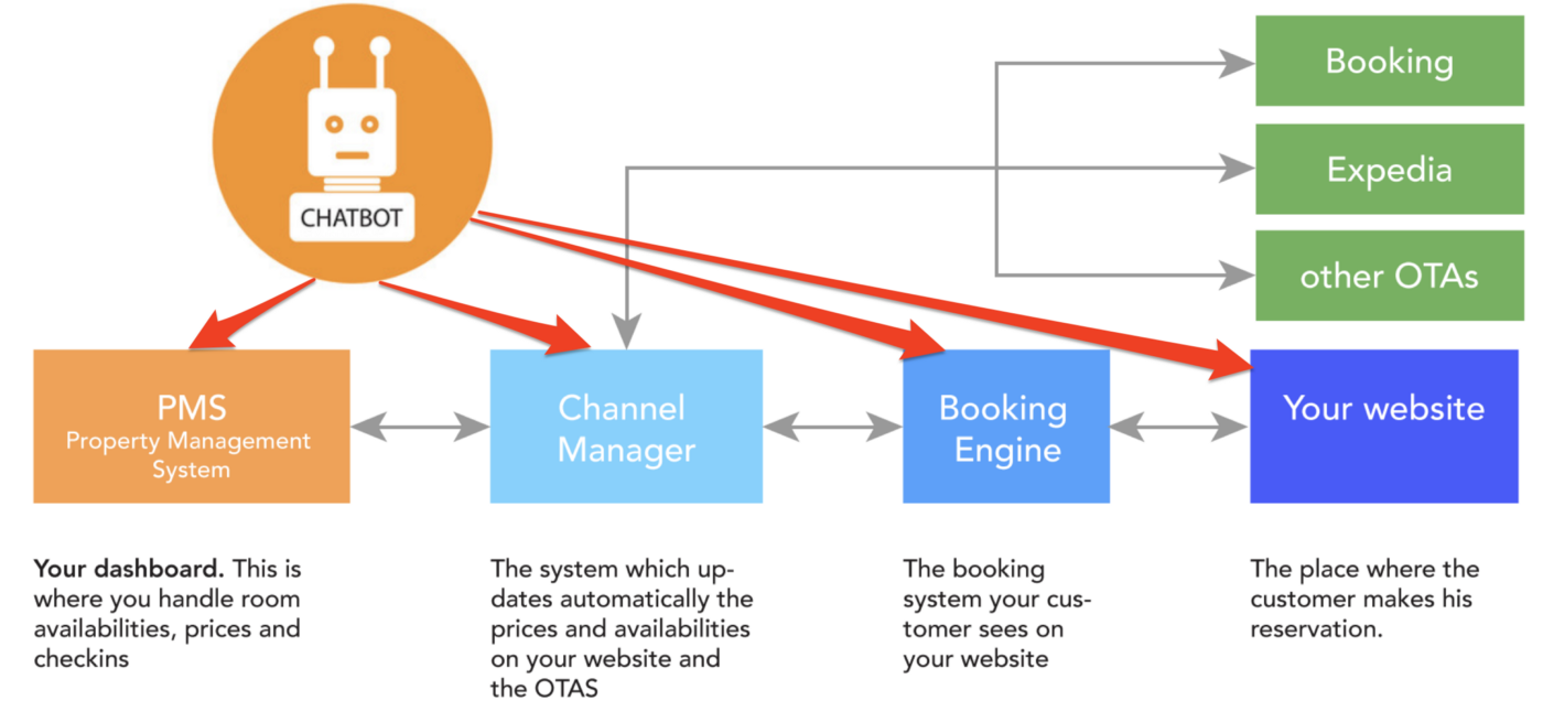 The Case of Direct Bookings and Chatbots - Chatbots Magazine