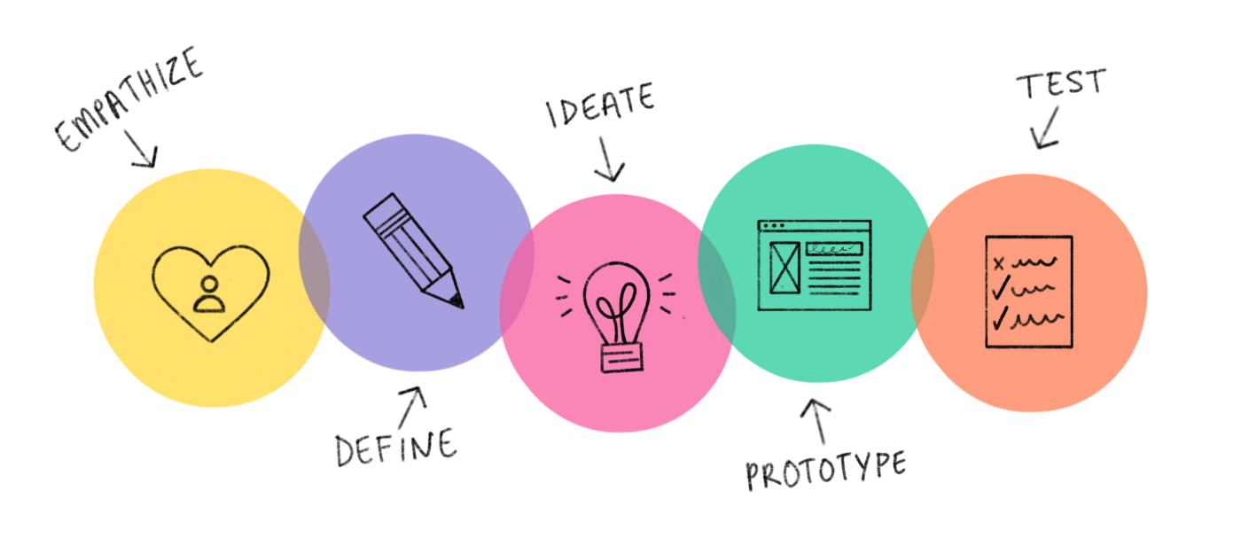 Colorful illustration of the five stages of the Design Thinking approach: Empathize, Define, Ideate, Prototype and Test.