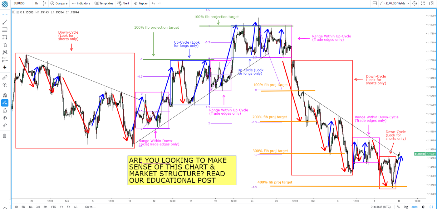 How to read the market forex