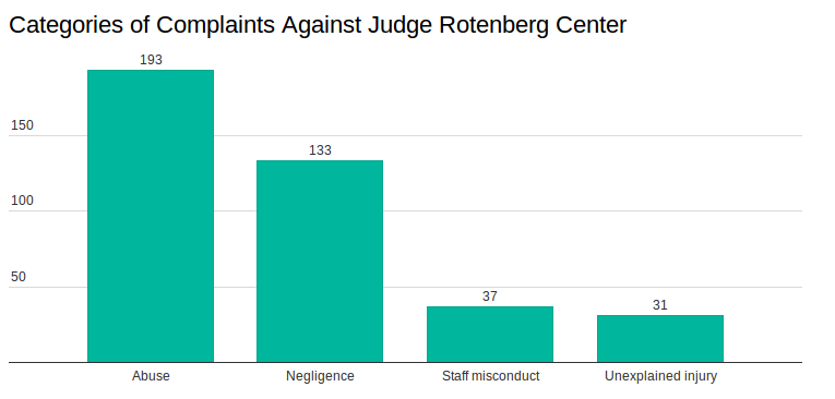 Fda Considers Ban On Shock Devices Used At Judge Rotenberg >> Complaints Allege Abuse At The Judge Rotenberg Educational Center