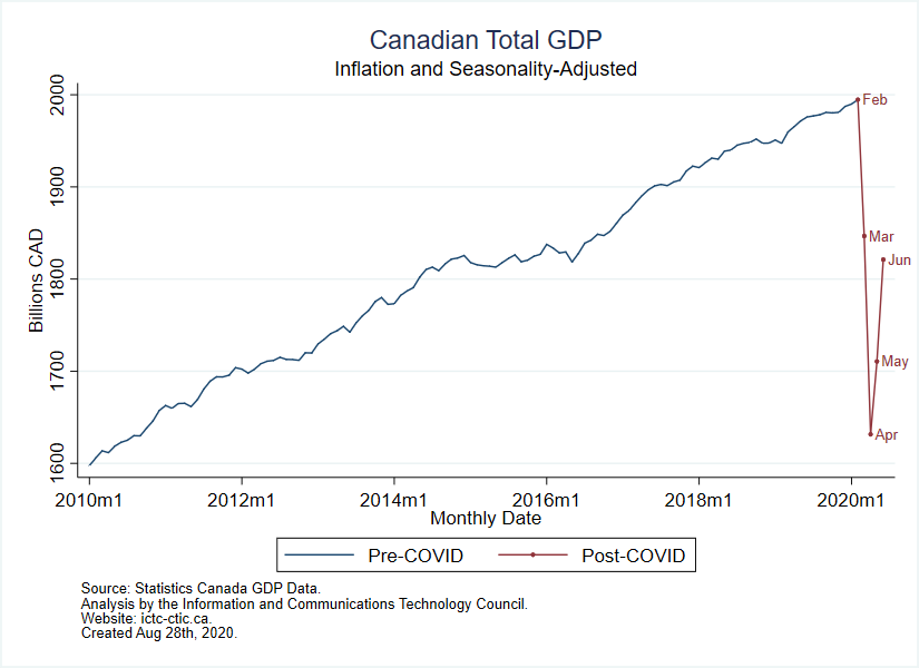 Canadian GDP from January 2010 to June 2020.