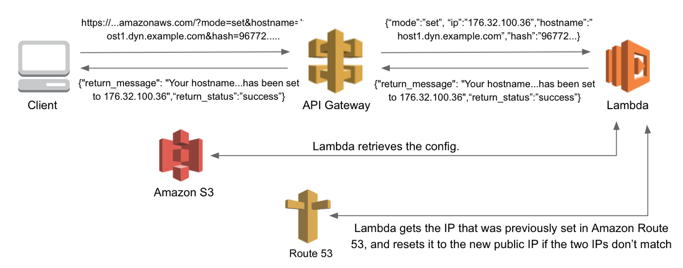 Building a Serverless Dynamic DNS System with AWS - AWS Startup