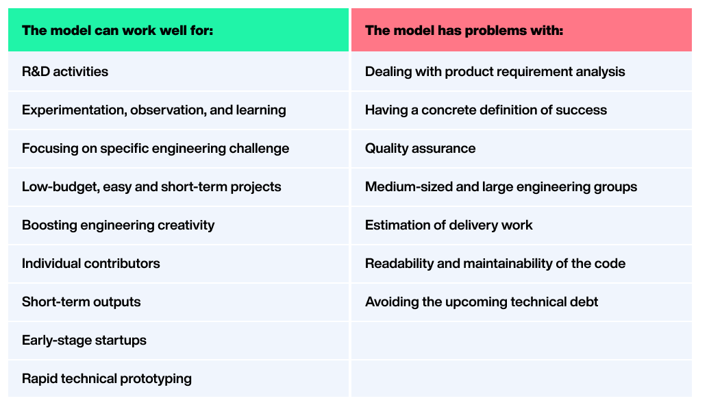 The Code and Fix Model. When one learns to code, the initial… | by Rafayel  Mkrtchyan | Product Coalition