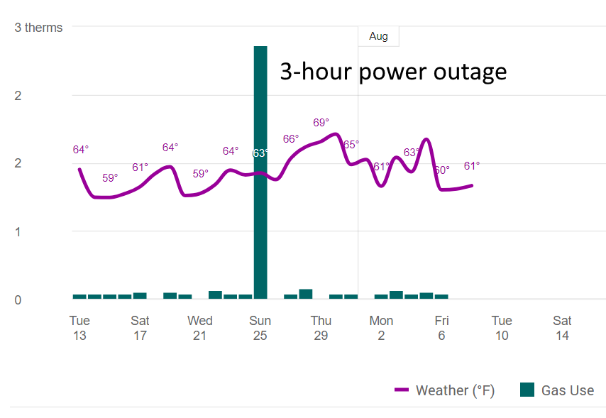 Chart showing daily temperature fluctuations, Natural Gas consumed per day (baseline of zero consumption) with a giant spike for the 3 hours the power was out and generator was running.