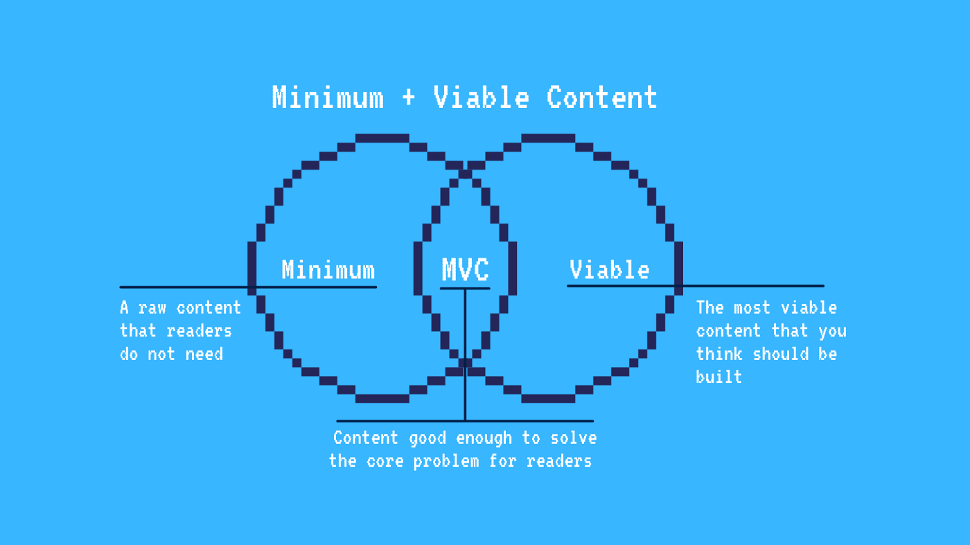 Stop Wasting Time on the Wrong Content With This Method —Minimum Viable Content