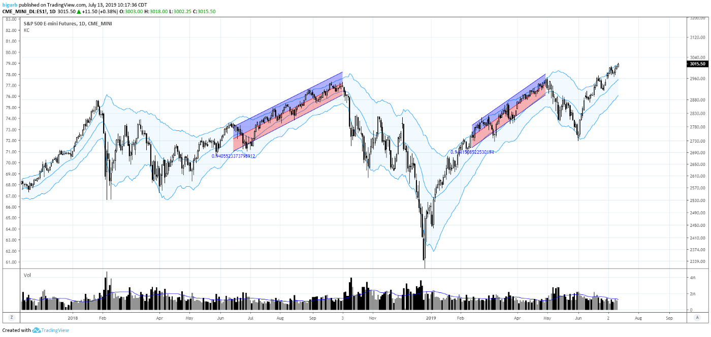 A Guide to Sentiment, Positioning Analysis, and Trend Analysis of