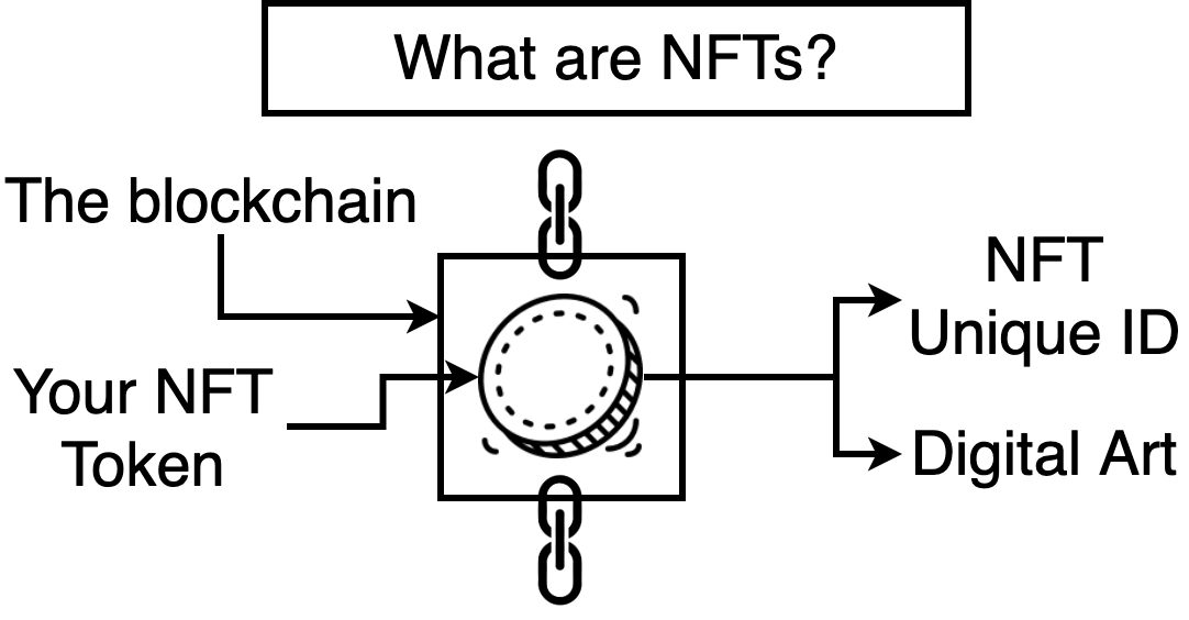 What are NFTs? blockchain NFT token Unique ID and digital art. NFTs for dummies