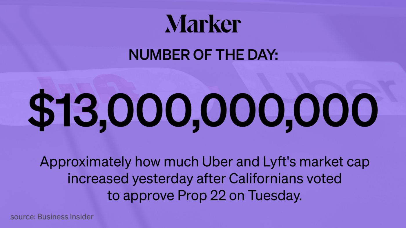 $13 billion: Approx. how much Uber and Lyft's market cap increased yesterday after Californians voted to approve Prop 22.