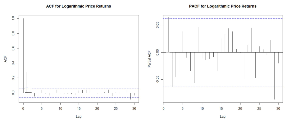 LORE #4: Complete Time-Series Project for Stock Price Forecast on