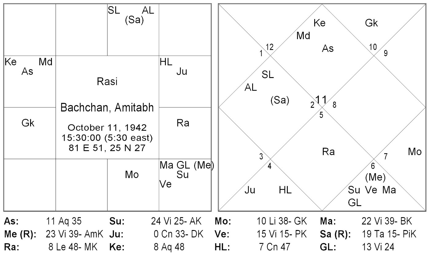 Amitabh Bachchan: An Astrological insight - Thoughts on Jyotish - Medium
