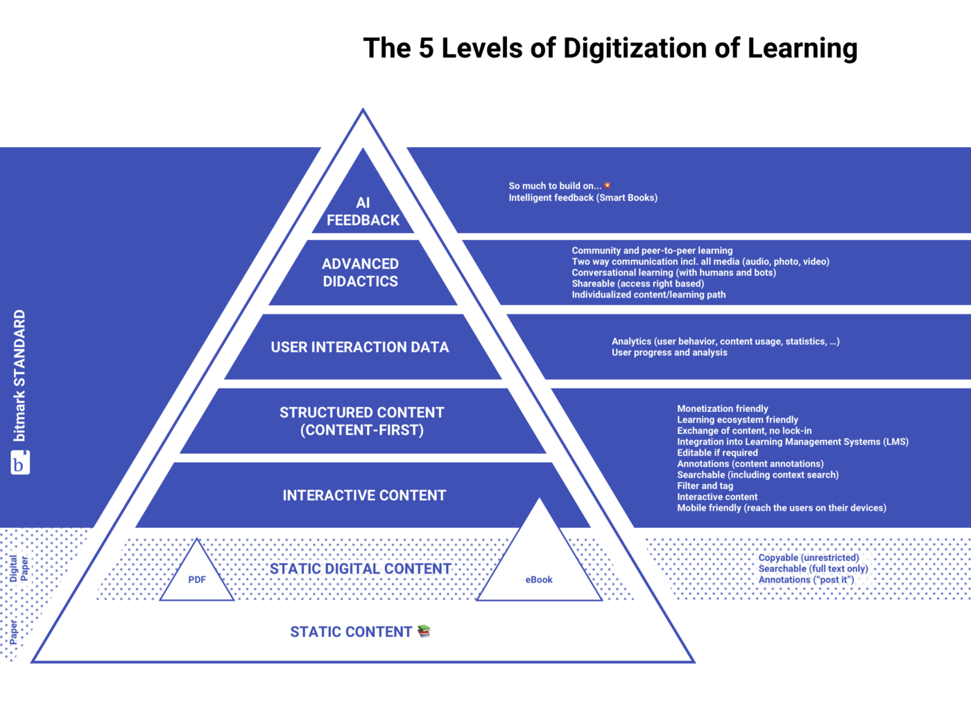 Digitalization of learning pyramid. bitmark is the foundation for the five levels of digitization of learning.