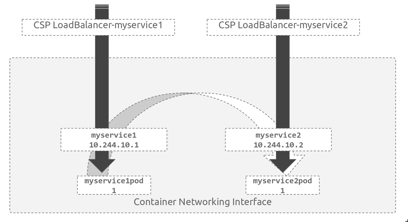 Load Balancing and Reverse Proxying for Kubernetes Services