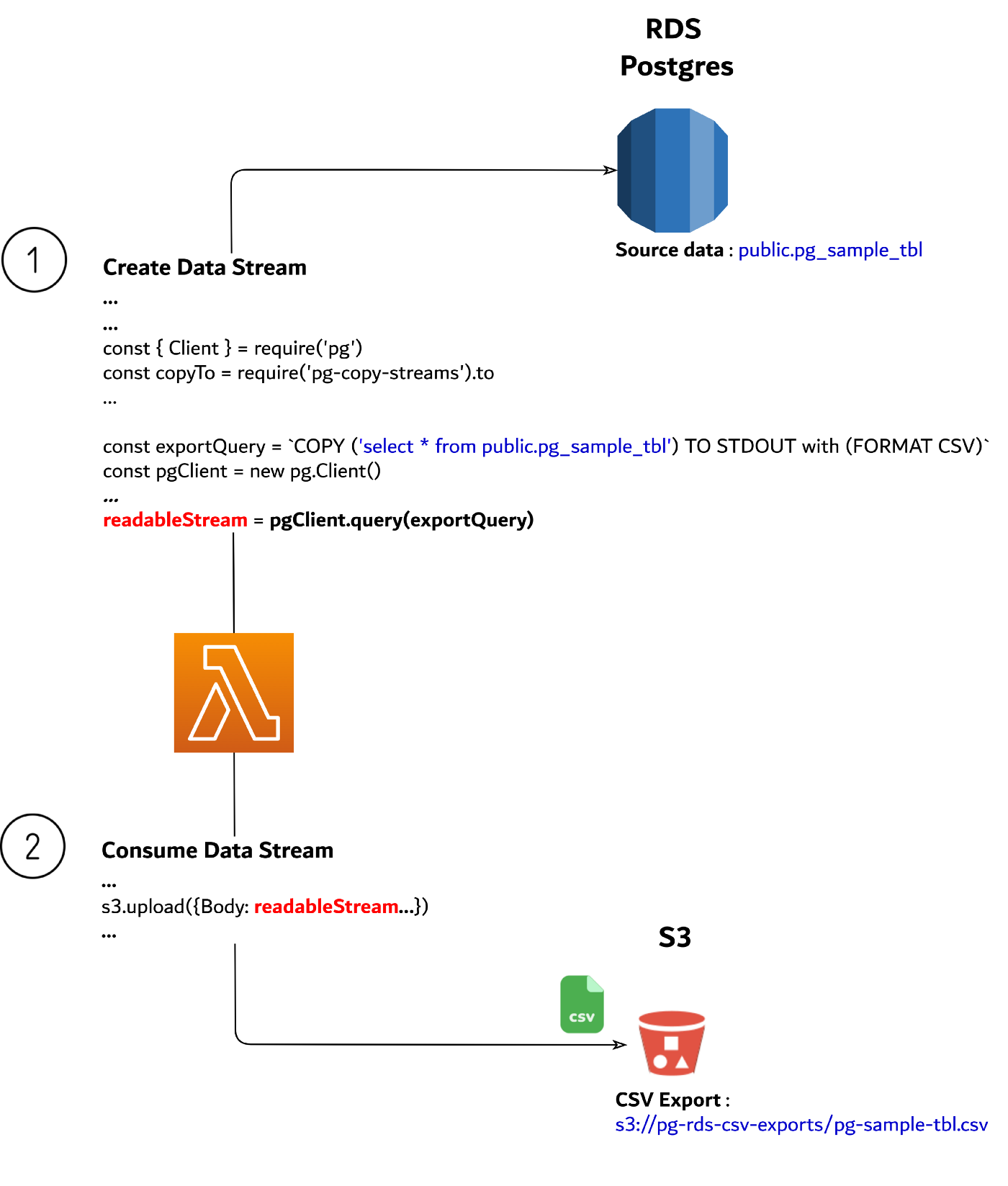 Streaming Data from RDS/Postgres to S3 CSV using Lambda and NodeJs