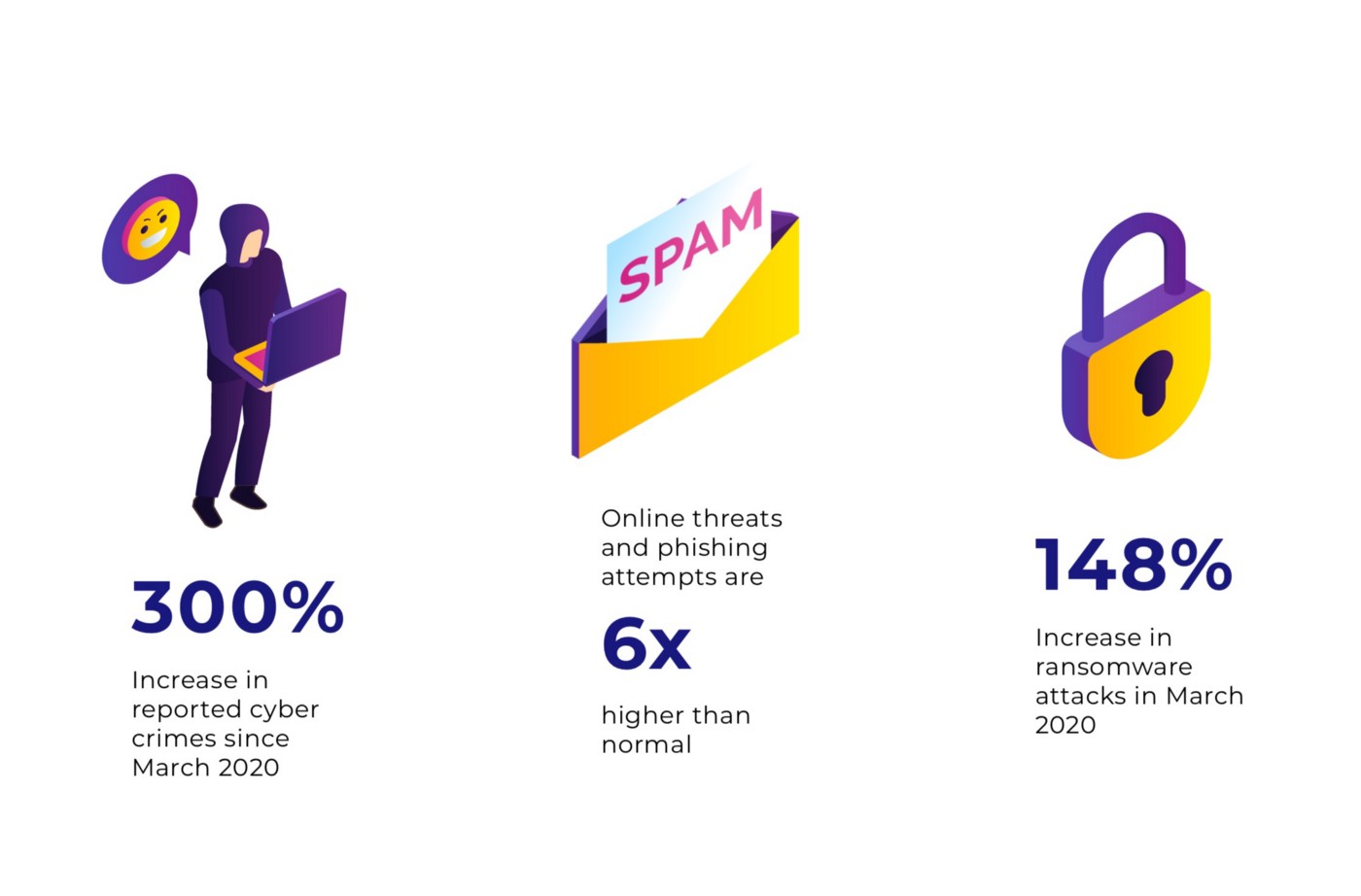 300% increase in reported cyber crimes. Online threats and phishing attempts are 6x higher. 148% increase in ransomware