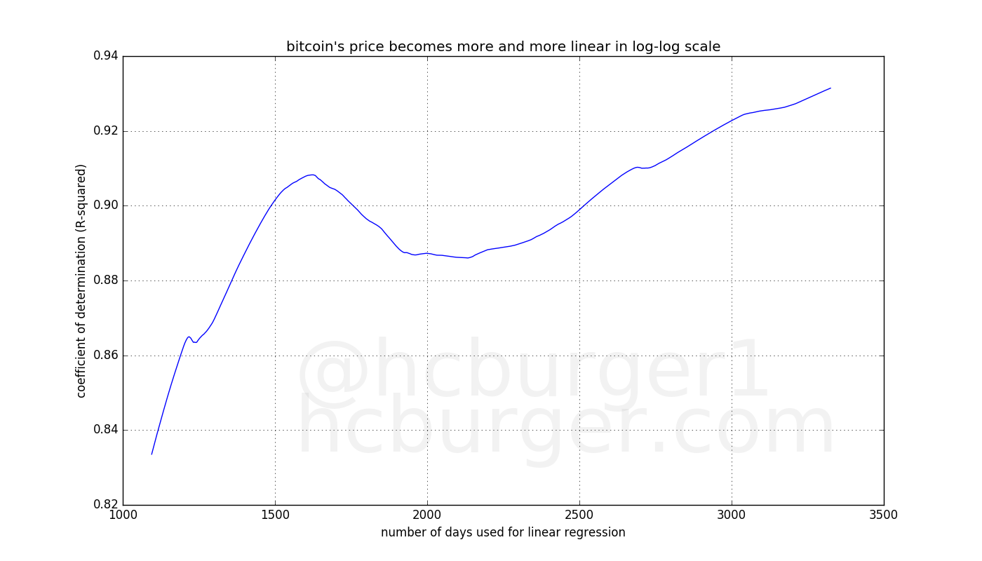 the power-law becomes better and better at explaining bitcoin's price
