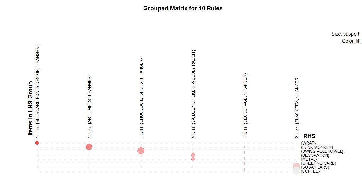 A Gentle Introduction on Market Basket Analysis — Association Rules
