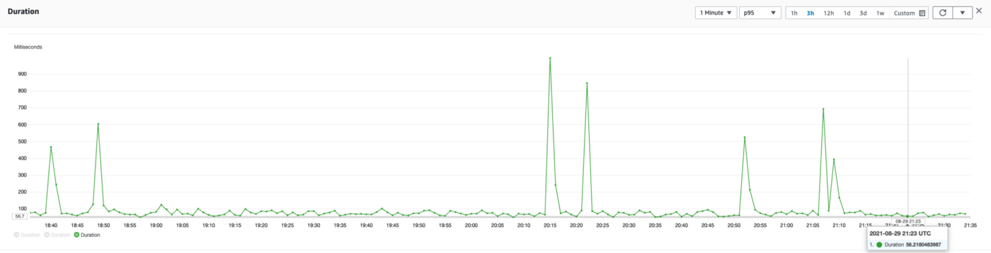 Chart showing lambda execution duration (us-east-1 region) (more consistent with only a few large spikes)