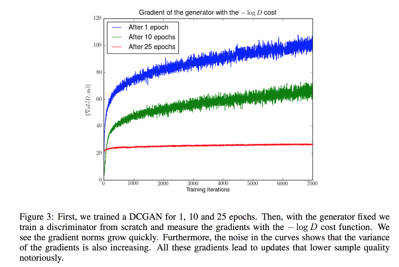 Early Academic Training Produces Long >> Gan Why It Is So Hard To Train Generative Adversarial Networks
