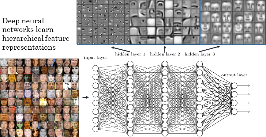 A Road Map for Deep Learning - Towards Data Science