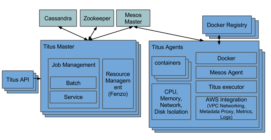 Distributed Resource Scheduling with Apache Mesos - Netflix TechBlog