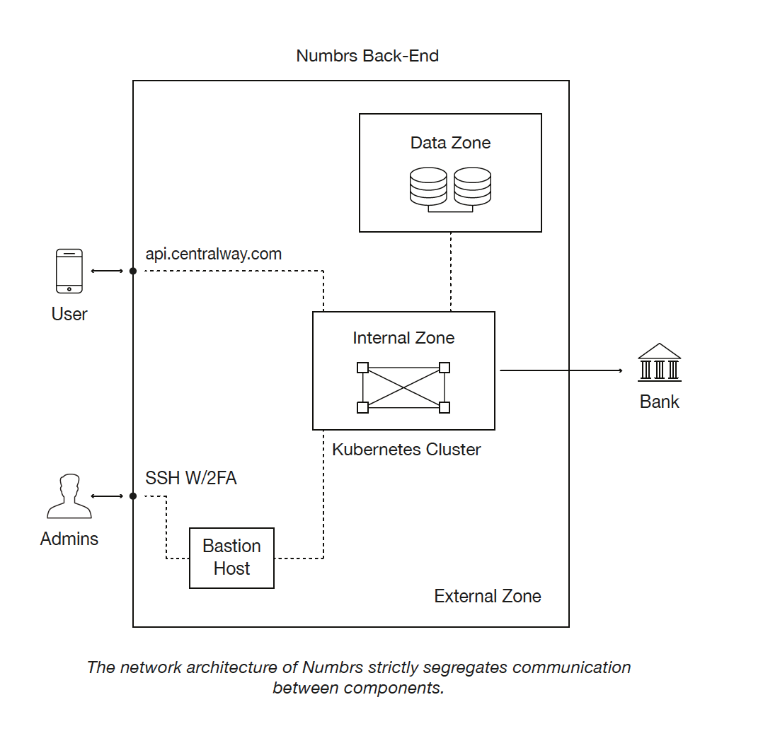 Security white paper — A detailed view on Numbrs' approach to security