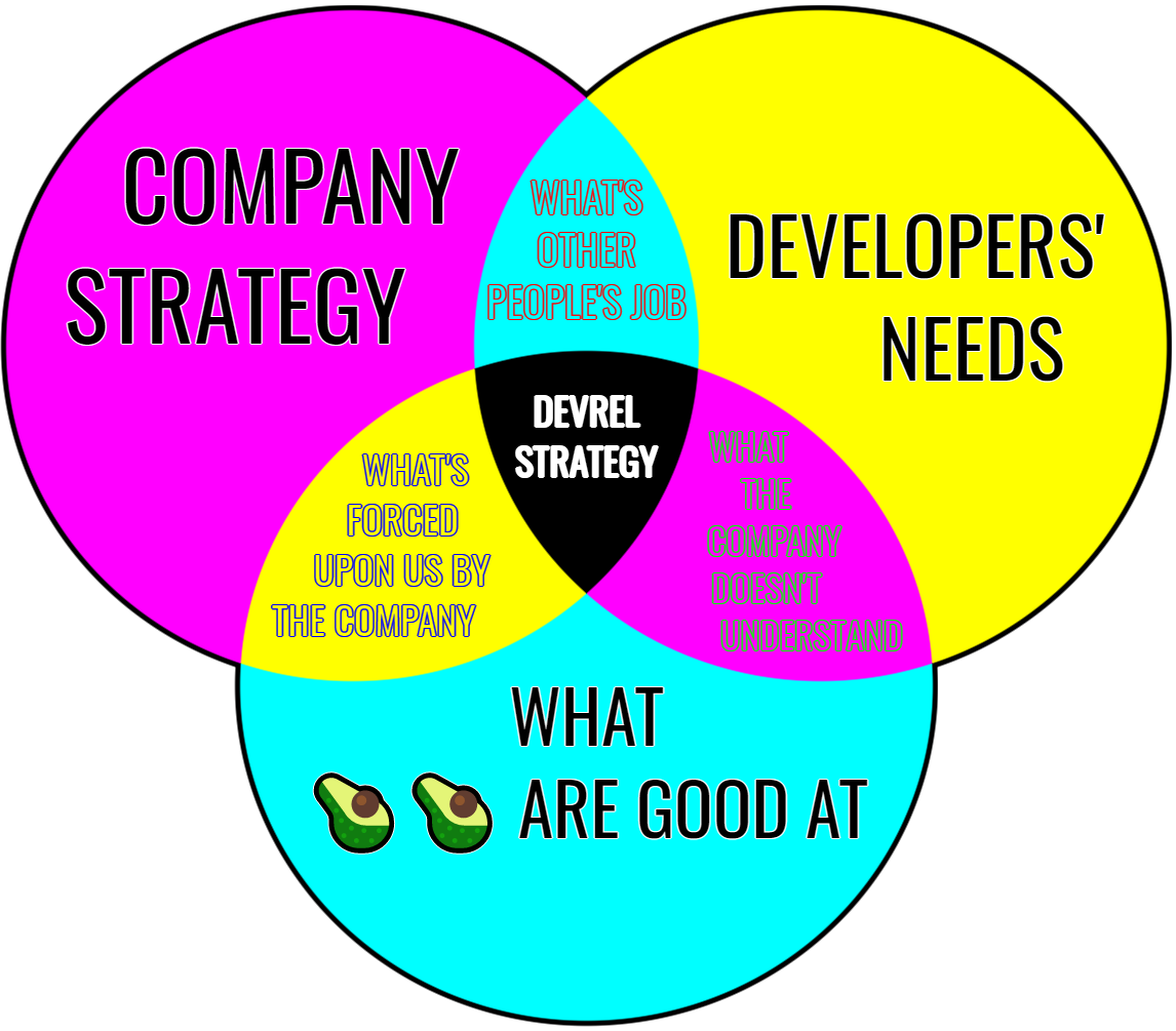 DevRel strategy!= Other people's jobs, not advocating for devs' needs, things not aligned with company strategy
