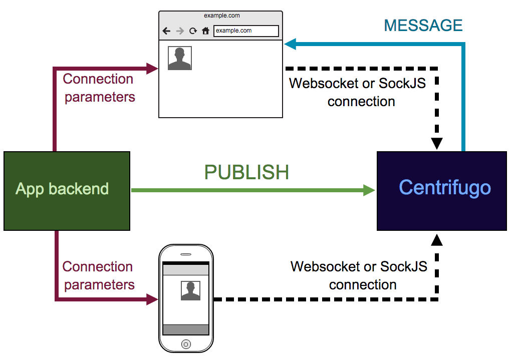 Gomobile to adapt Centrifugo Go WebSocket client for iOS and Android