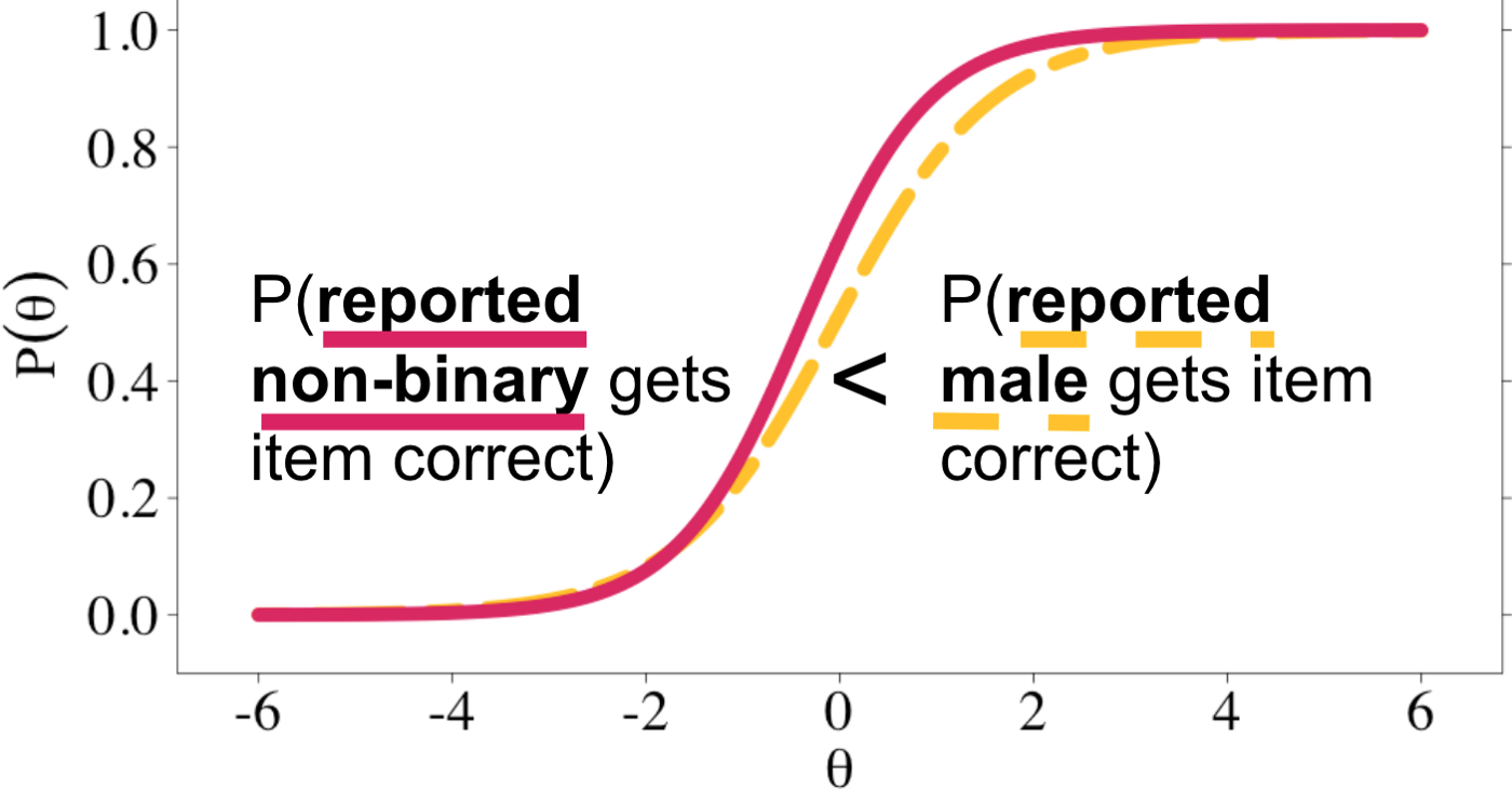 Logistic plot with theta on x axis and probability of theta on y axis. A solid red logistic curve represents the probability  reported nonbinary students of varying knowledge levels (theta) get the question correct. To its right is a dotted gold curve that represents the probability that reported male students of varying knowledge levels get the question correct.