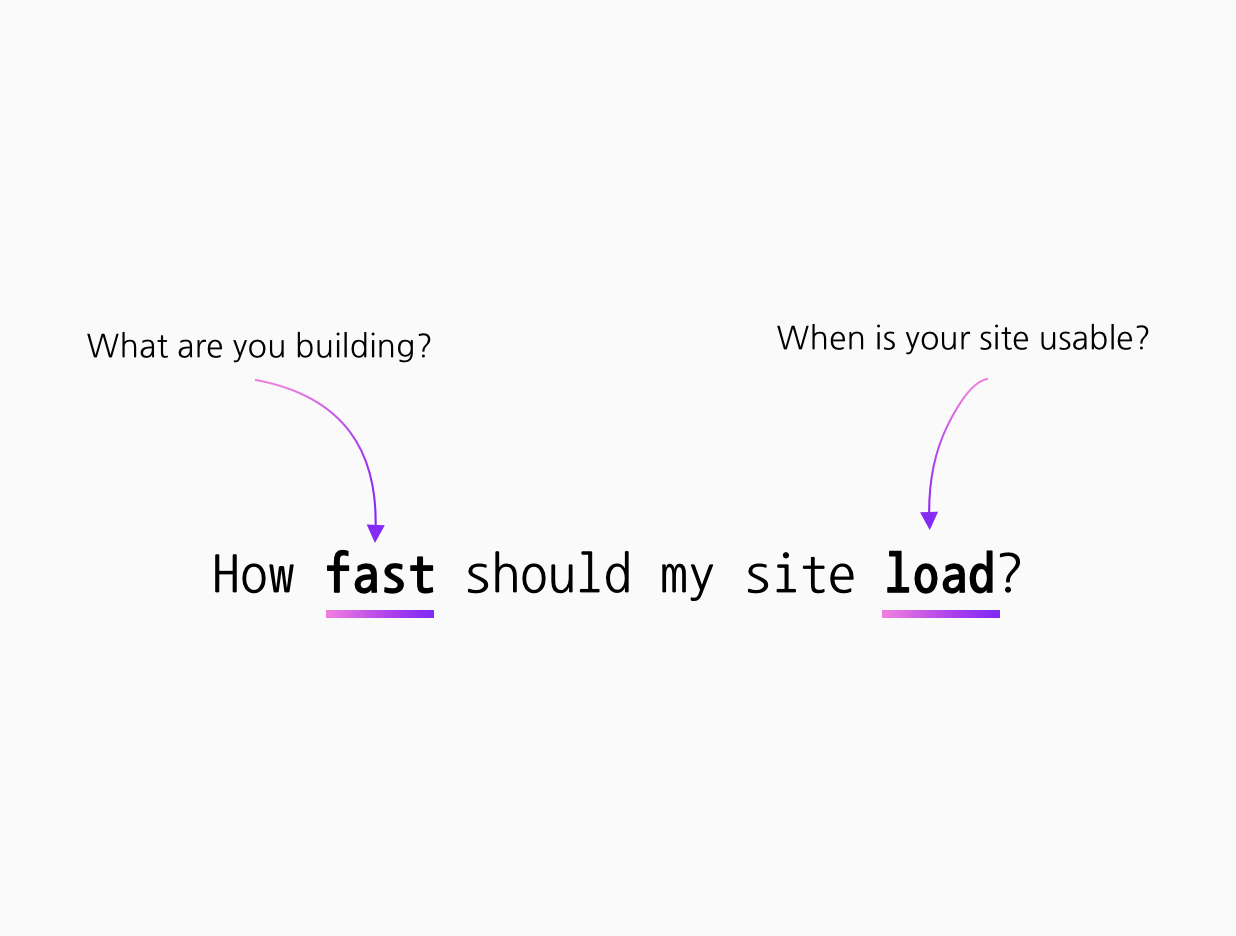 An image of the question: How fast should my site load? Image also asks What are you building? and When is your site usable?