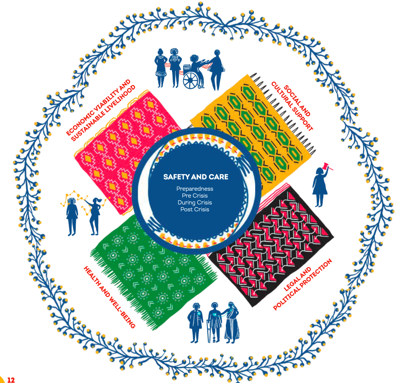 A circle showing four colourful, patterned patches and human figures. The central circle's headline says 'Safety and Care'.