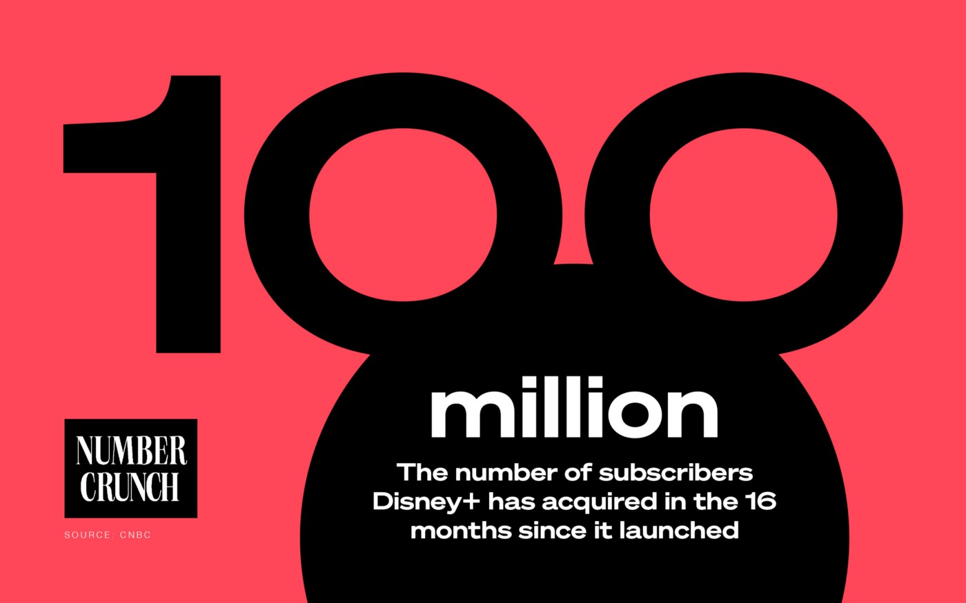 """100 million: The number of subscribers Disney+ has acquired in the 16 months since it launched Source: CNBC"" next to the ""Number Crunch"" logo. The ""00"" in the 100 million is placed above a black circle to look like mouse ears."
