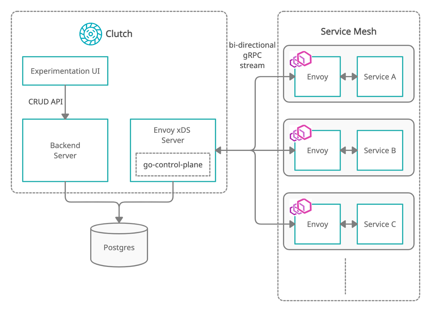 Architecture of Chaos Experimentation Framework and its interaction with Envoy service mesh
