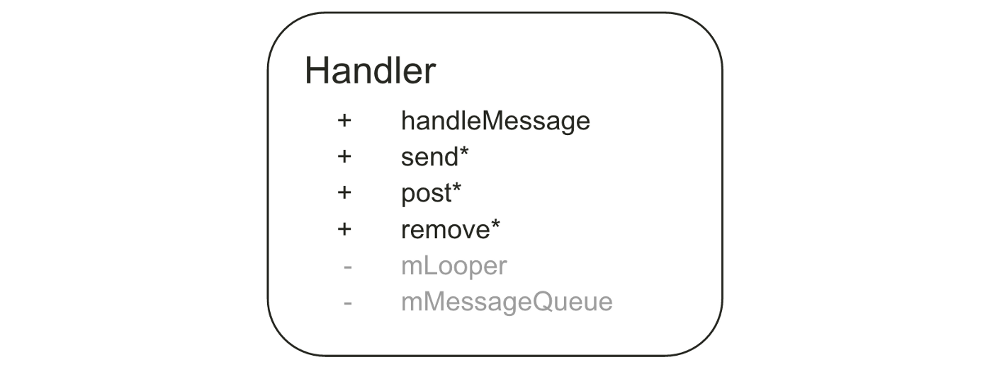 Android handler