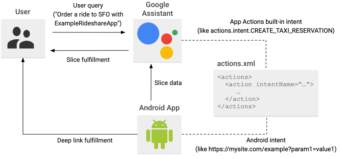 Example App Actions user query flow.