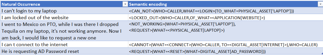 Using semantic primitive to encode utterances from IT help desk interaction