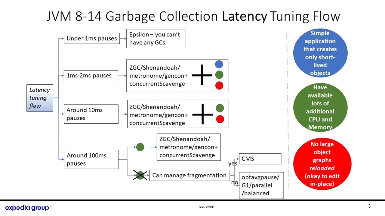 Garbage collection latency tuning flow chart