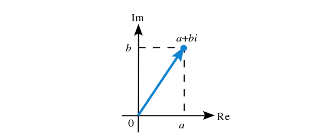 A graph showing a complex number a+bi as a vector in a plane