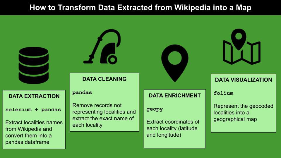 How to Transform Data Extracted from Wikipedia into a Map