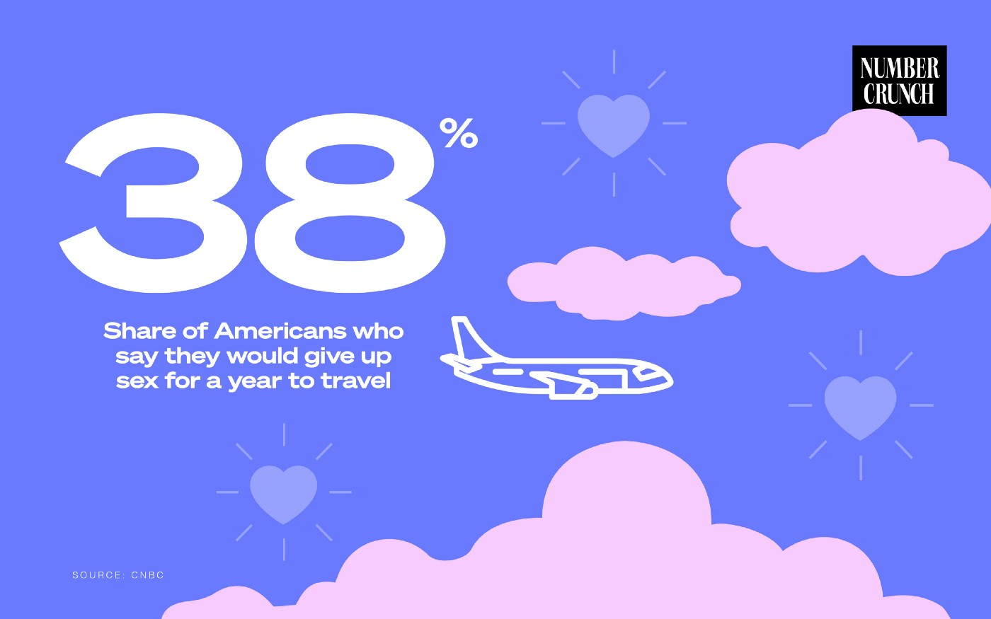 38%: Share of Americans who say they would give up sex for a year to travel Source: CNBC