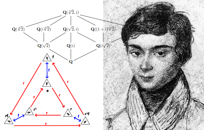Galois theory for non-mathematicians - Towards Data Science