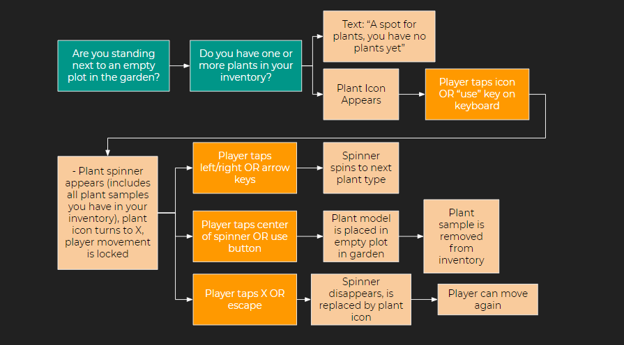 Sample design flow diagram for a gardening feature
