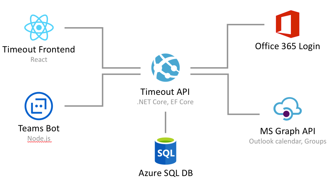 Office 365 and Teams Bots for our SaaS Product Timeout — Microsoft