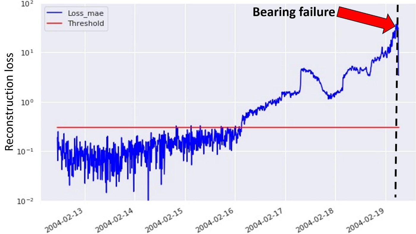 How to use machine learning for anomaly detection and condition