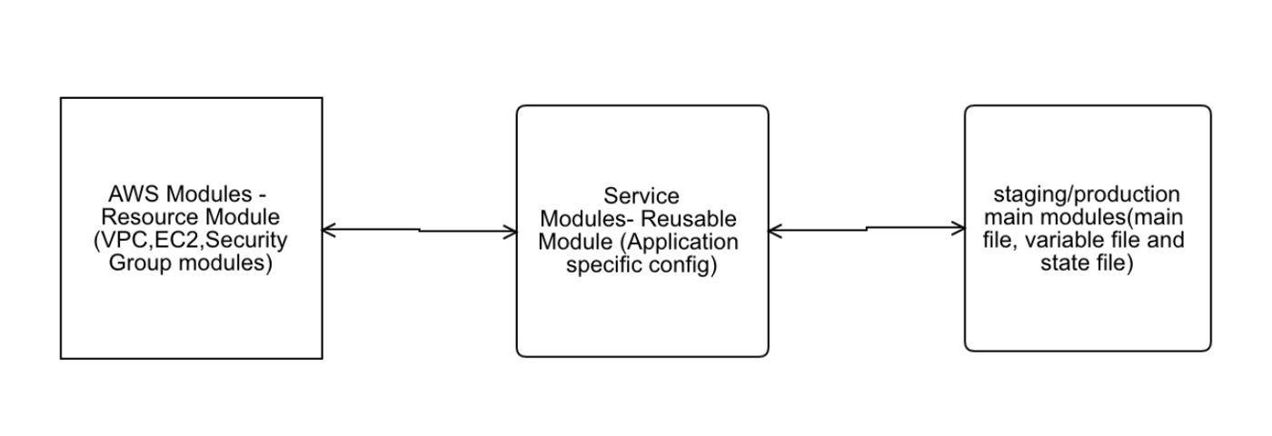 Terraform — New way of Infra Orchestration(Part-I) - Powerupcloud