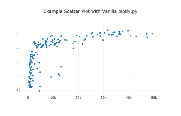 It's 2019 — Make Your Data Visualizations Interactive with Plotly