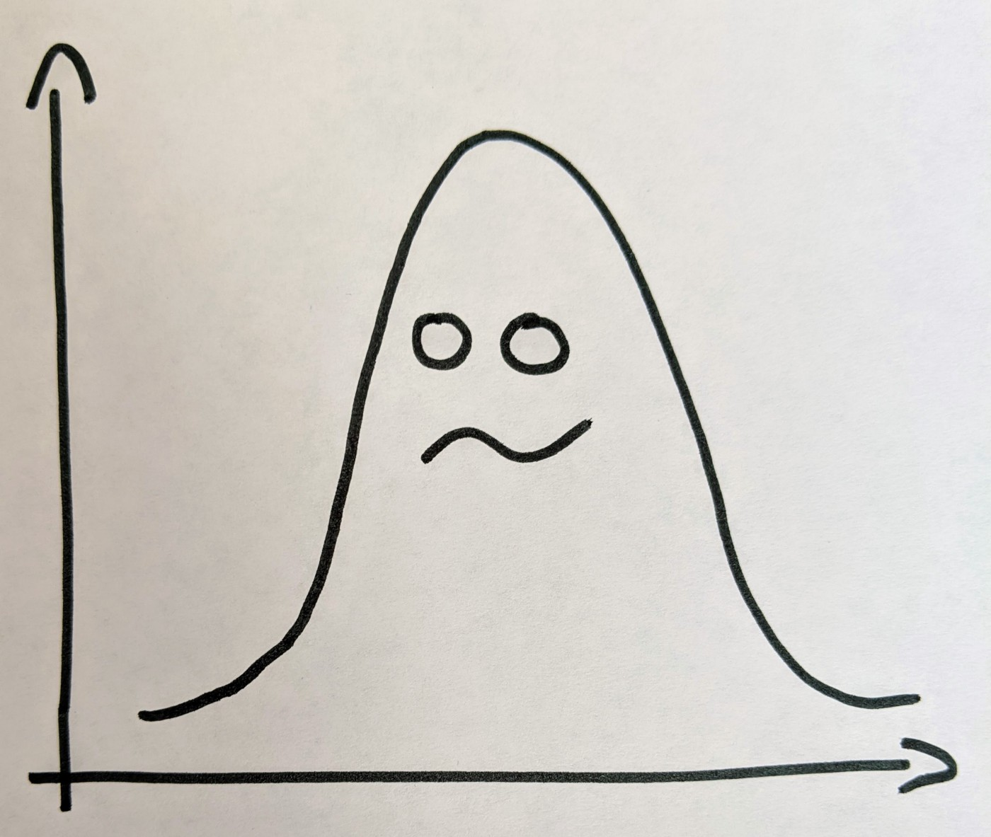 The ghost in the Gaussian. Drawing from the author.