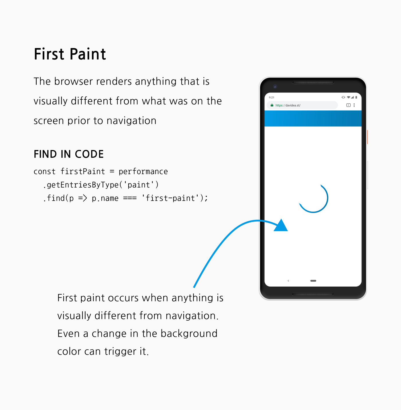 An explainer of First Paint. A phone with a header painted and a spinner loading the rest of the content.