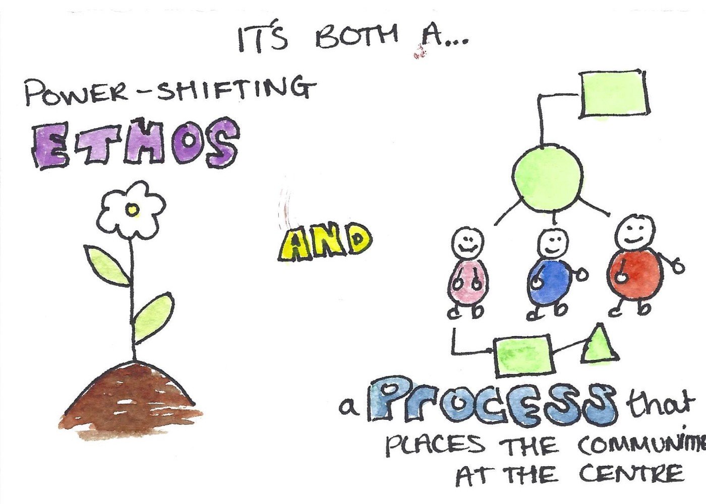a cartoon depicting 'it's both a power-shifting ethos and a process that places the communities at the centre'