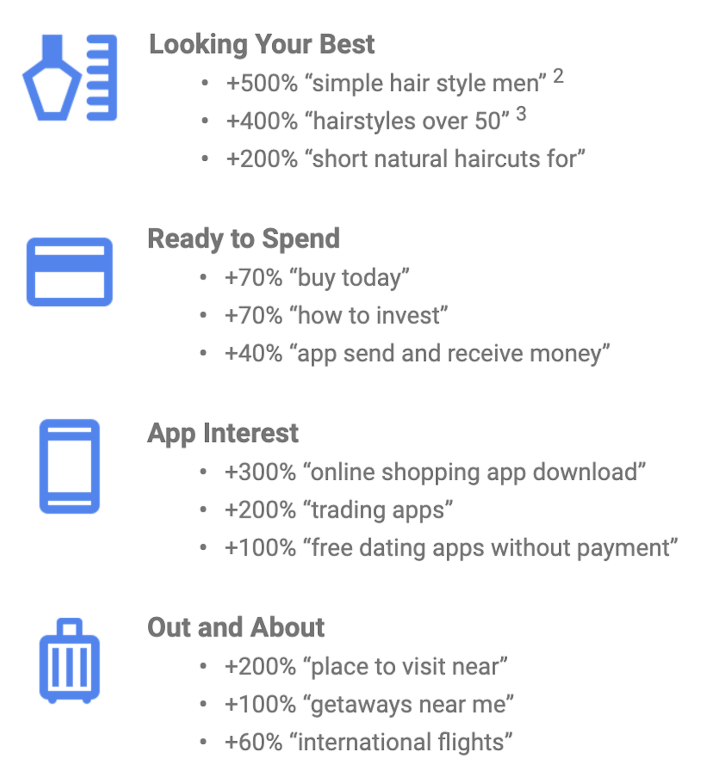 Top global Google searches: looking your best; ready to spend; app interest; out and about