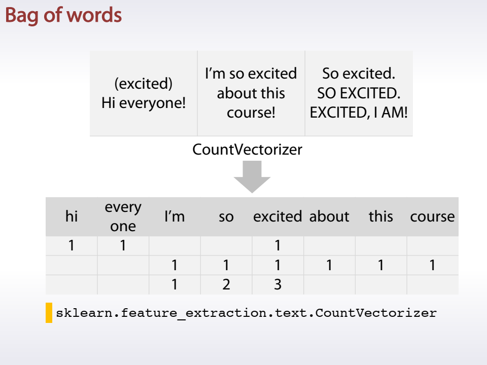 How to win a Kaggle competition in Data Science (via Coursera): part 1/5
